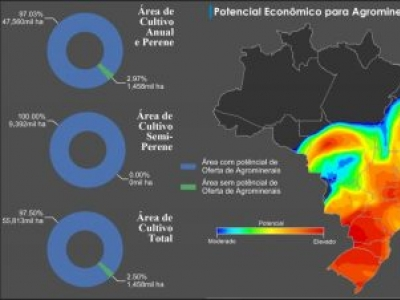 Serviço Geológico do Brasil e a Embrapa apresentam mapa com potencial de uso de minerais como insumo